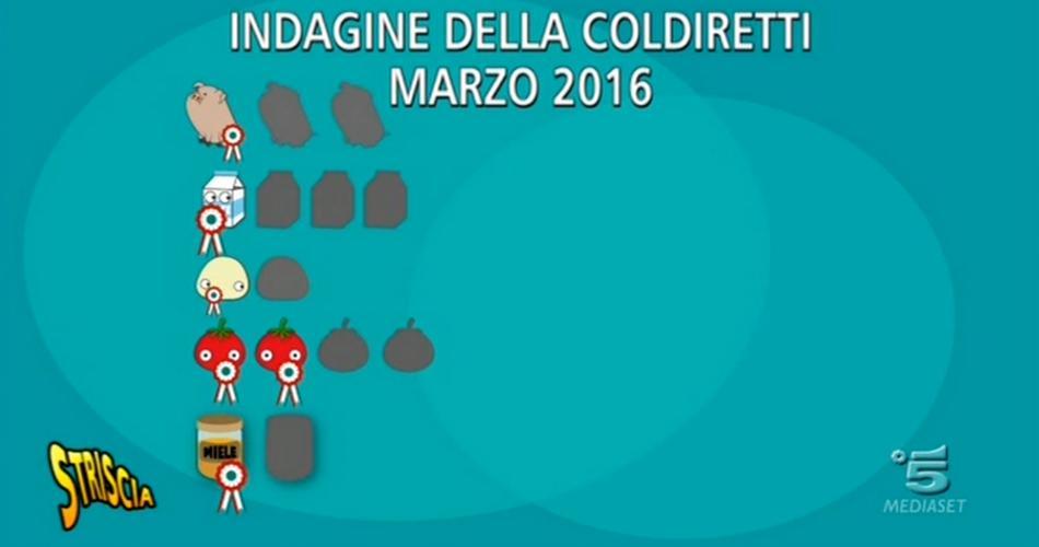E' tutto un magna magna Max Laudadio di Striscia la Notizia ci parla di prodotti 'Made in Italy'